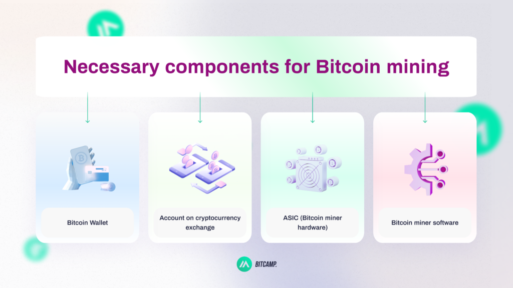 Necessary components for Bitcoin Mining