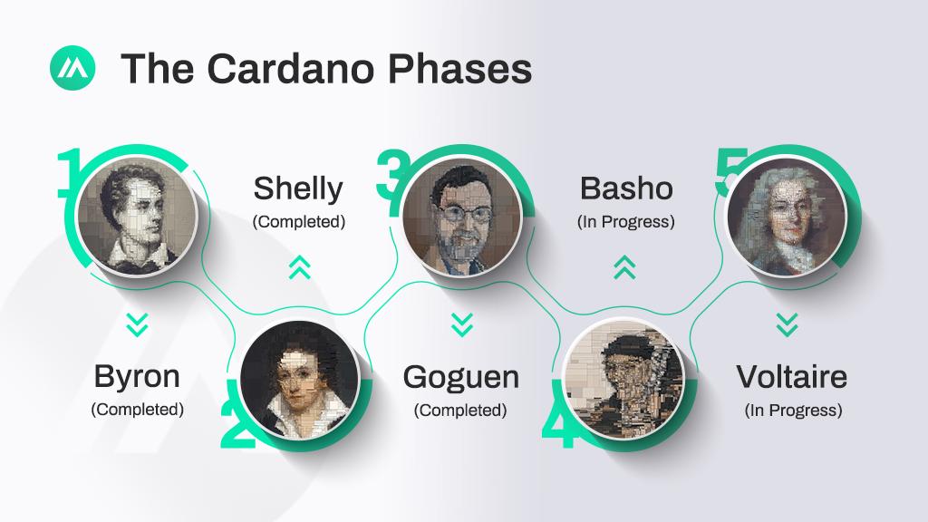 Cardano Roadmap Phases