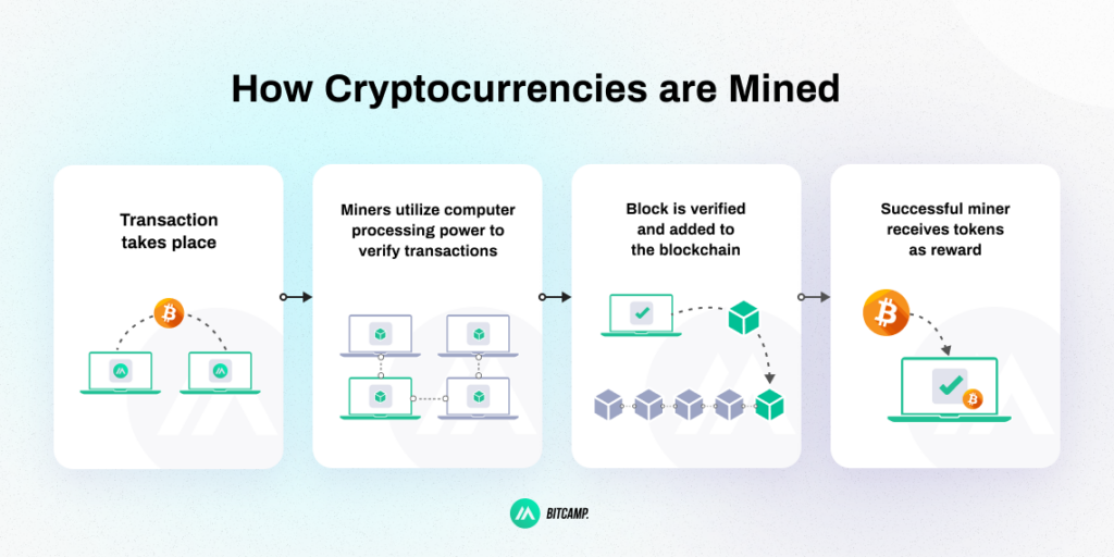 How Cryptocurrencies are Mined Infographic