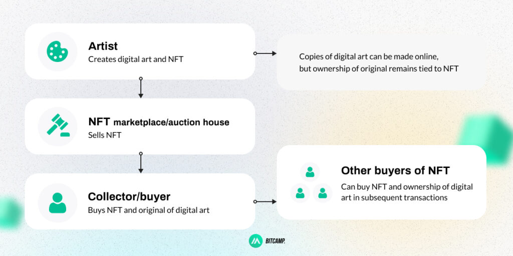 NFTs and the Ownership of Digital Art