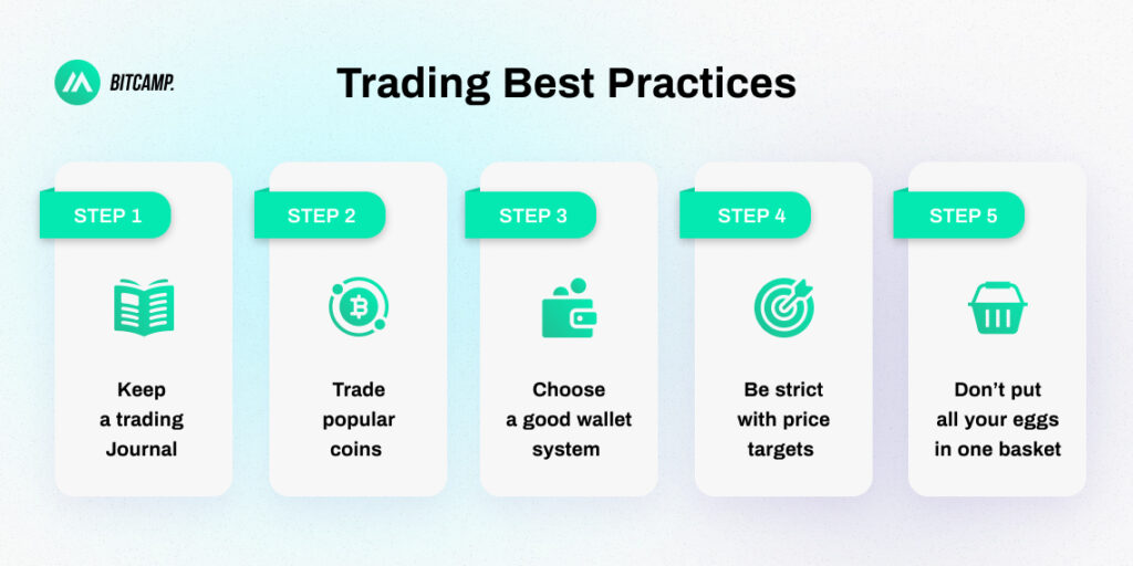 Trading Best Practices