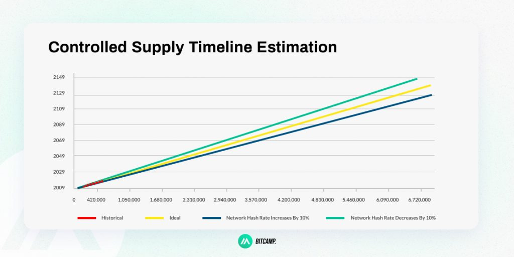 Bitcoin Controlled Supply Timeline Estimation